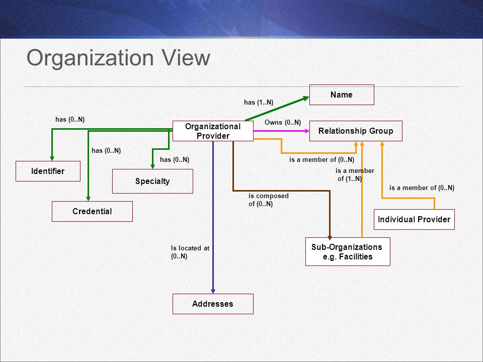 Organization View Organizational Provider Specialty Sub-Organizations e.g. Facilities Addresses is composed of (0..N) Credential Is located at (0..N)