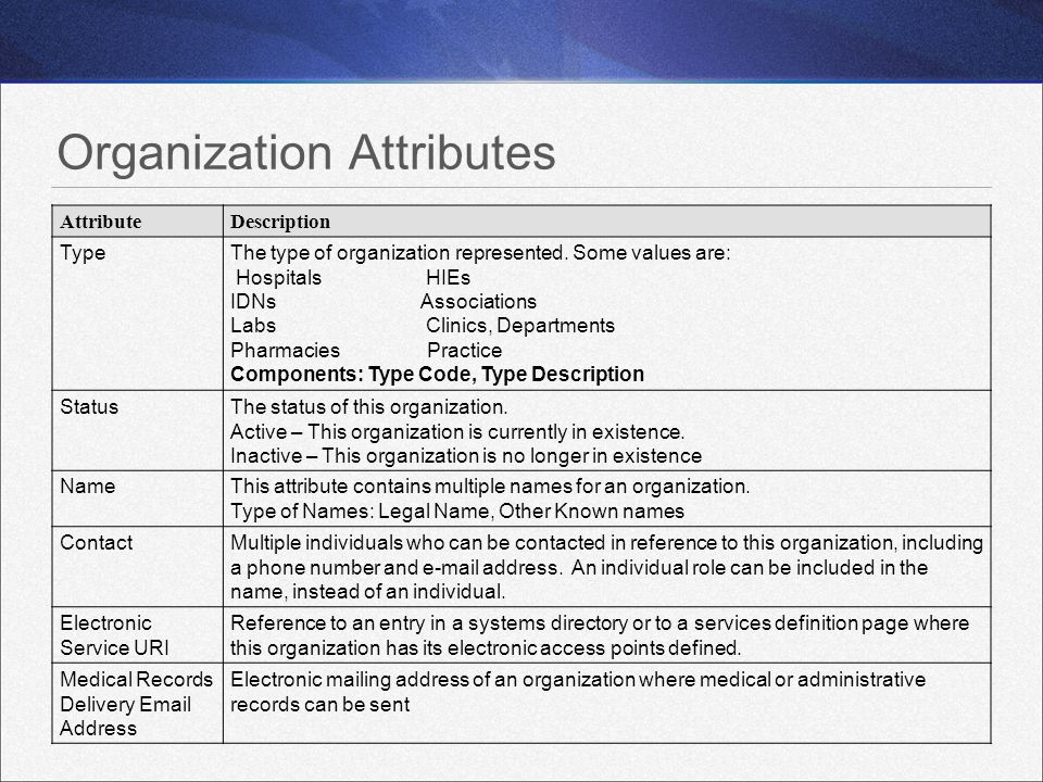 Organization Attributes AttributeDescription TypeThe type of organization represented. Some values are: Hospitals HIEs IDNs Associations Labs Clinics,