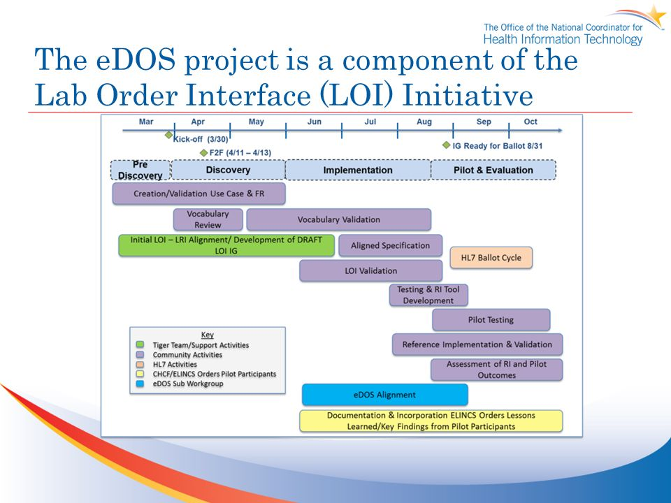 The eDOS project is a component of the Lab Order Interface (LOI) Initiative
