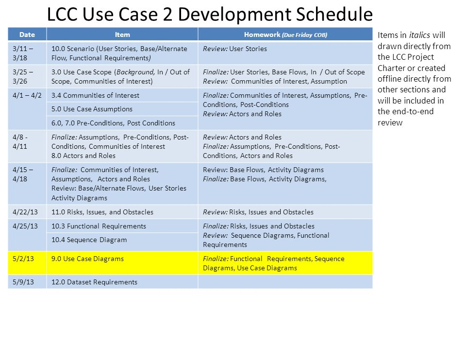 LCC Use Case 2 Development Schedule Items in italics will drawn directly from the LCC Project Charter or created offline directly from other sections and will be included in the end-to-end review DateItemHomework (Due Friday COB) 3/11 – 3/18 10.0 Scenario (User Stories, Base/Alternate Flow, Functional Requirements) Review: User Stories 3/25 – 3/26 3.0 Use Case Scope (Background, In / Out of Scope, Communities of Interest) Finalize: User Stories, Base Flows, In / Out of Scope Review: Communities of Interest, Assumption 4/1 – 4/23.4 Communities of InterestFinalize: Communities of Interest, Assumptions, Pre- Conditions, Post-Conditions Review: Actors and Roles 5.0 Use Case Assumptions 6.0, 7.0 Pre-Conditions, Post Conditions 4/8 - 4/11 Finalize: Assumptions, Pre-Conditions, Post- Conditions, Communities of Interest 8.0 Actors and Roles Review: Actors and Roles Finalize: Assumptions, Pre-Conditions, Post- Conditions, Actors and Roles 4/15 – 4/18 Finalize: Communities of Interest, Assumptions, Actors and Roles Review: Base/Alternate Flows, User Stories Activity Diagrams Review: Base Flows, Activity Diagrams Finalize: Base Flows, Activity Diagrams, 4/22/1311.0 Risks, Issues, and ObstaclesReview: Risks, Issues and Obstacles 4/25/1310.3 Functional RequirementsFinalize: Risks, Issues and Obstacles Review: Sequence Diagrams, Functional Requirements 10.4 Sequence Diagram 5/2/139.0 Use Case DiagramsFinalize: Functional Requirements, Sequence Diagrams, Use Case Diagrams 5/9/1312.0 Dataset Requirements