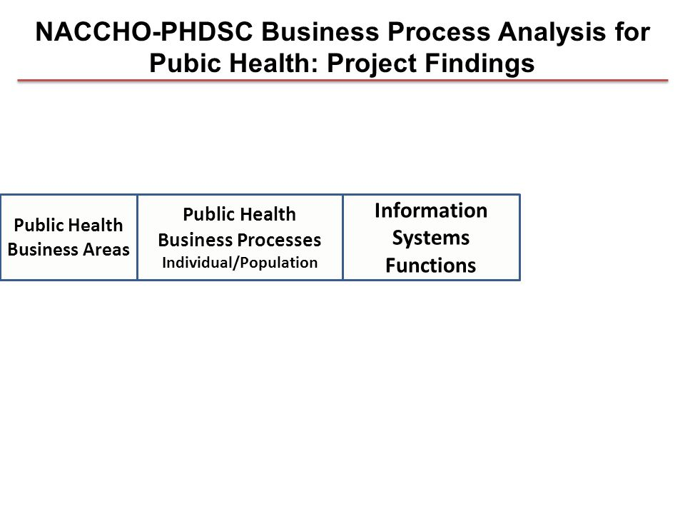 Public Health Business Processes Individual/Population Information Systems Functions Public Health Business Areas NACCHO-PHDSC Business Process Analysis for Pubic Health: Project Findings