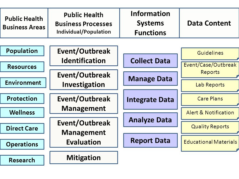 Event/Outbreak Identification Event/Outbreak Investigation Public Health Business Processes Individual/Population Information Systems Functions Data Content Event/Outbreak Management Evaluation Mitigation Collect Data Manage Data Integrate Data Analyze Data Report Data Guidelines Event/Case/Outbreak Reports Alert & Notification Quality Reports Educational Materials Lab Reports Care Plans Population Resources Environment Protection Wellness Direct Care Operations Research Public Health Business Areas