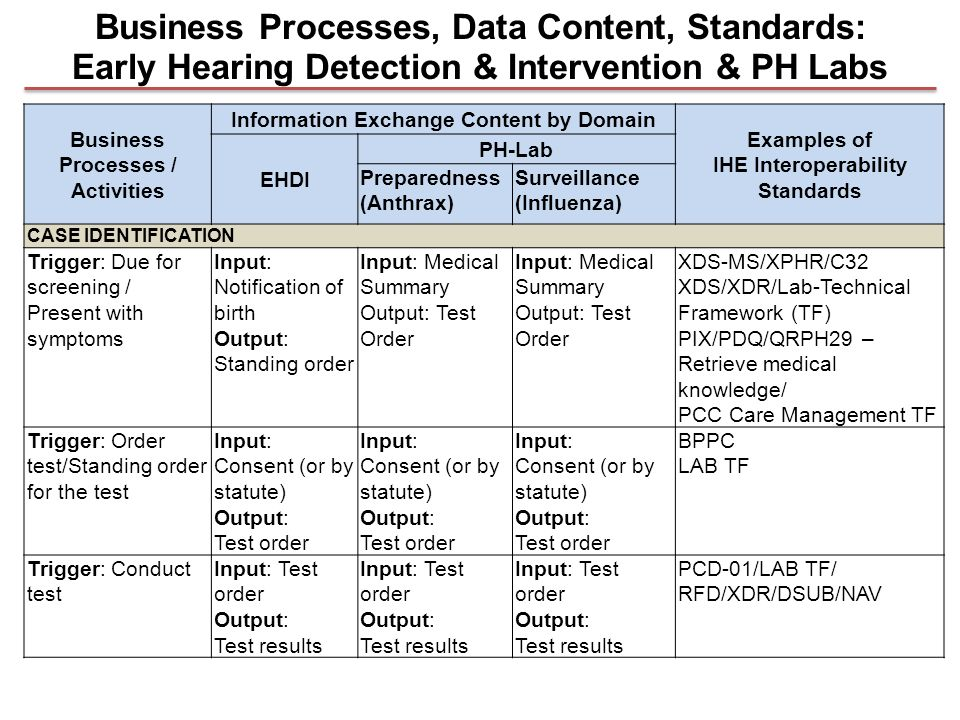 Business Processes / Activities Information Exchange Content by Domain Examples of IHE Interoperability Standards EHDI PH-Lab Preparedness (Anthrax) Surveillance (Influenza) CASE IDENTIFICATION Trigger: Due for screening / Present with symptoms Input: Notification of birth Output: Standing order Input: Medical Summary Output: Test Order Input: Medical Summary Output: Test Order XDS-MS/XPHR/C32 XDS/XDR/Lab-Technical Framework (TF) PIX/PDQ/QRPH29 – Retrieve medical knowledge/ PCC Care Management TF Trigger: Order test/Standing order for the test Input: Consent (or by statute) Output: Test order Input: Consent (or by statute) Output: Test order Input: Consent (or by statute) Output: Test order BPPC LAB TF Trigger: Conduct test Input: Test order Output: Test results Input: Test order Output: Test results Input: Test order Output: Test results PCD-01/LAB TF/ RFD/XDR/DSUB/NAV Business Processes, Data Content, Standards: Early Hearing Detection & Intervention & PH Labs