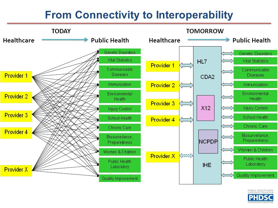 From Connectivity to Interoperability HealthcarePublic Health TODAY HealthcarePublic Health TOMORROW
