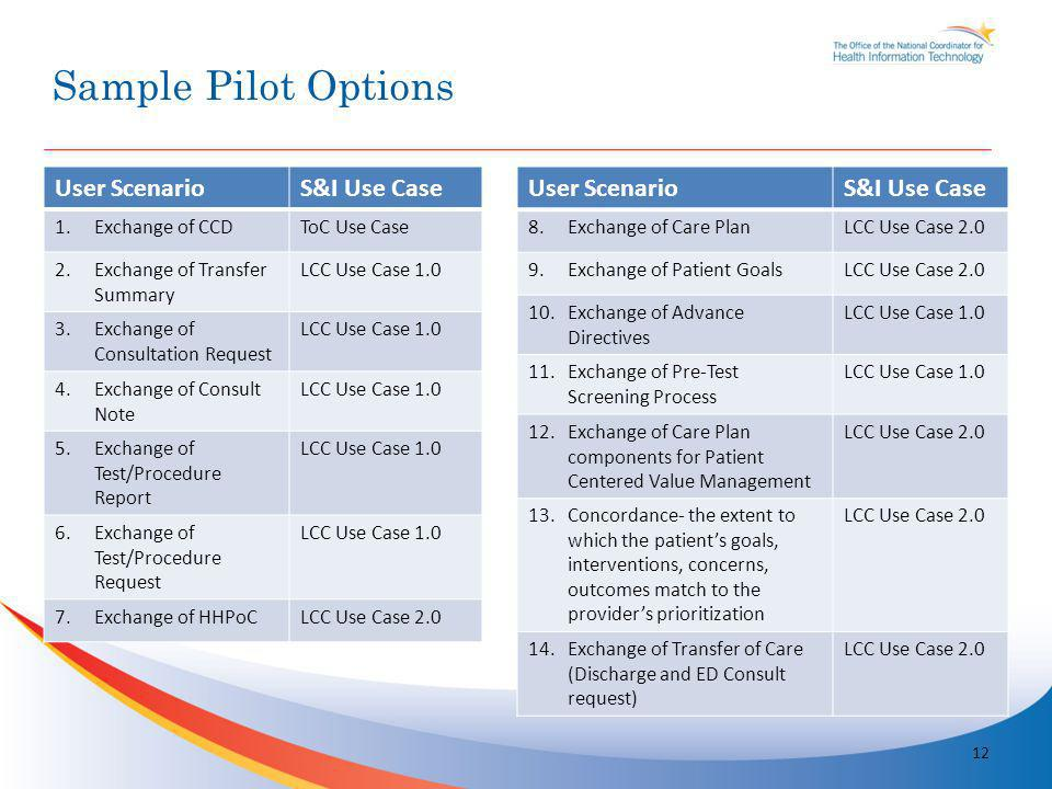 Sample Pilot Options 12 User ScenarioS&I Use Case 1.Exchange of CCDToC Use Case 2.Exchange of Transfer Summary LCC Use Case 1.0 3.Exchange of Consulta