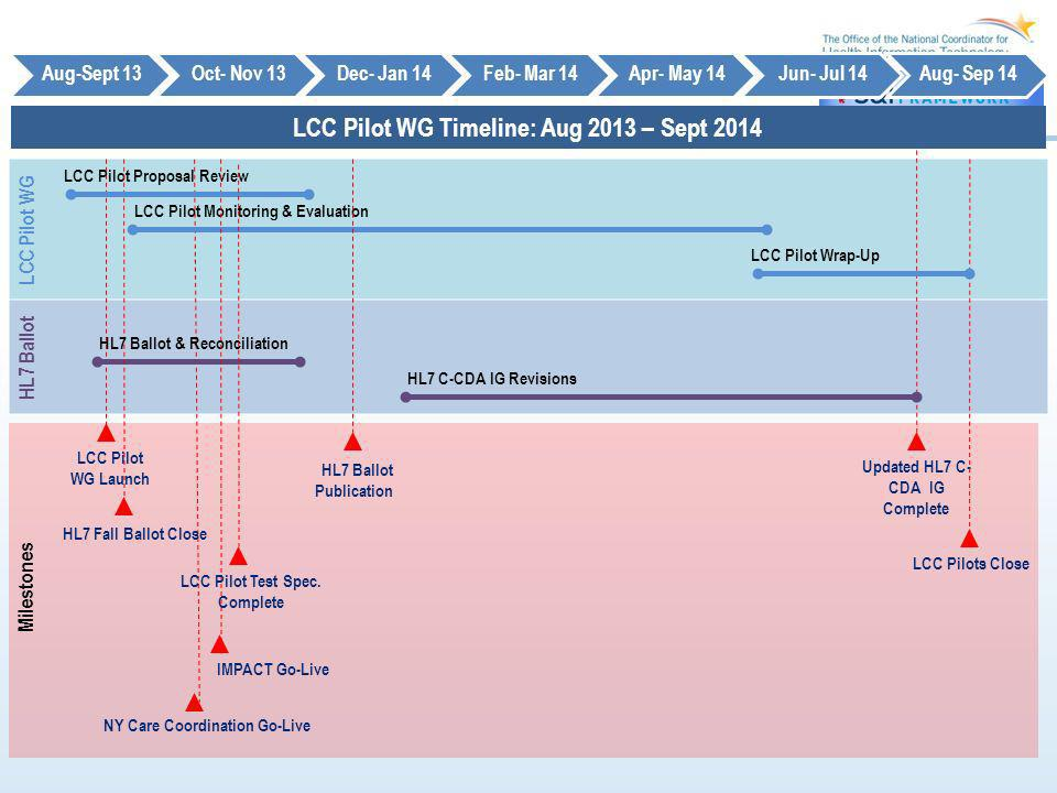 LCC Pilot WG Timeline: Aug 2013 – Sept 2014 Aug-Sept 13Oct- Nov 13Dec- Jan 14Feb- Mar 14Apr- May 14Jun- Jul 14Aug- Sep 14 Milestones Updated HL7 C- CD