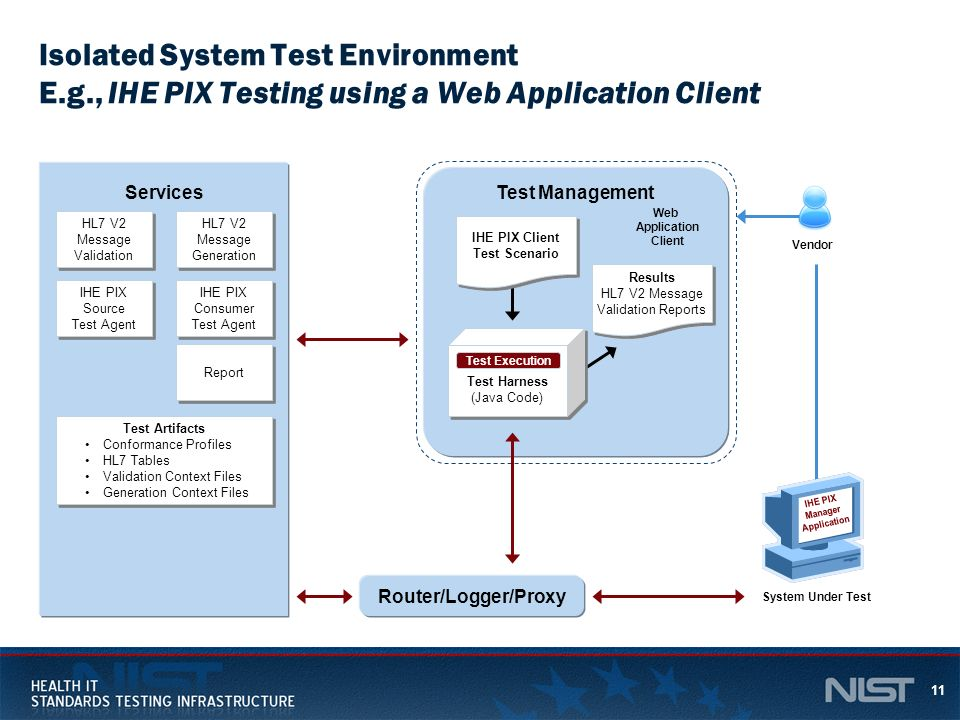 11 Isolated System Test Environment E.g., IHE PIX Testing using a Web Application Client Report IHE PIX Consumer Test Agent IHE PIX Consumer Test Agen