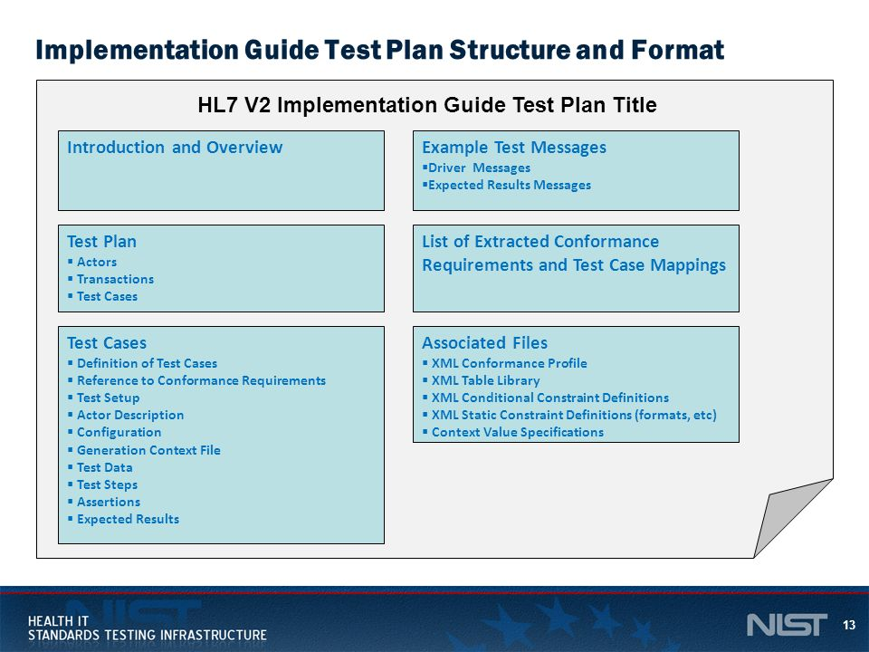 13 Implementation Guide Test Plan Structure and Format Introduction and Overview Test Plan Actors Transactions Test Cases Definition of Test Cases Ref
