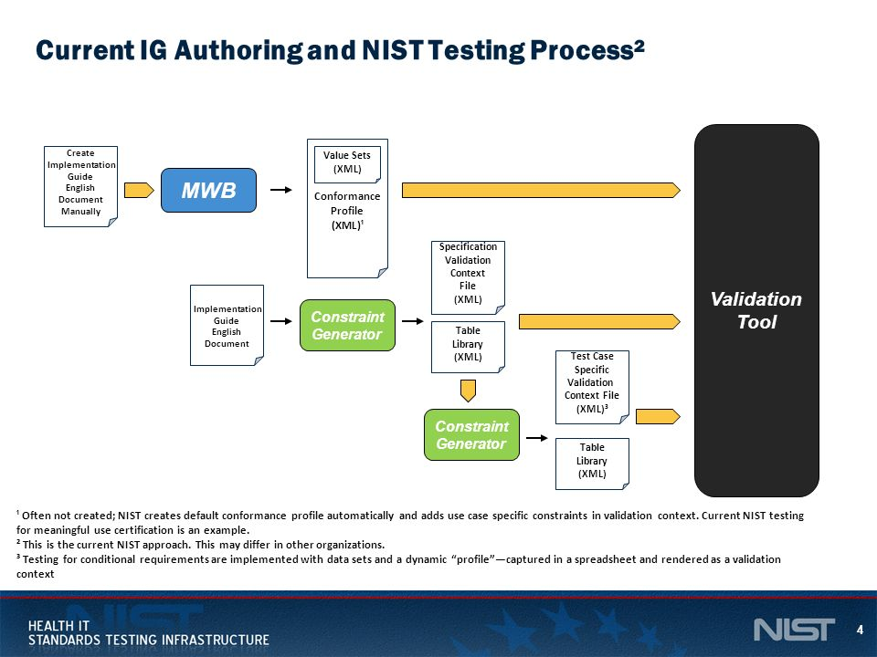 4 Conformance Profile (XML)¹ Validation Tool Current IG Authoring and NIST Testing Process² Value Sets (XML) MWB Constraint Generator Test Case Specif