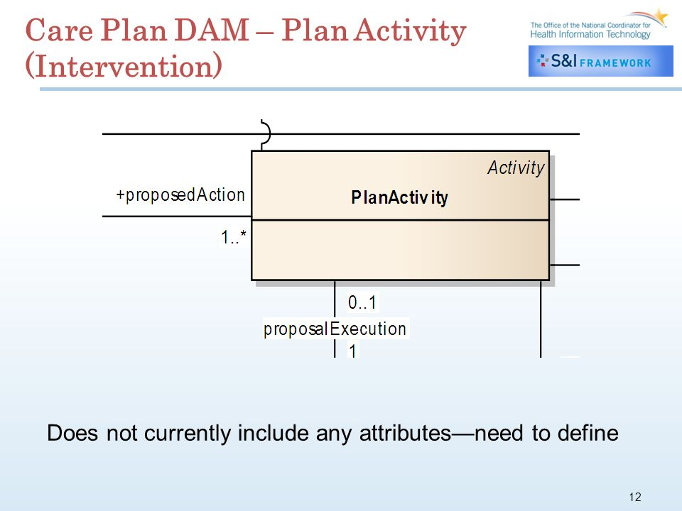 12 Care Plan DAM – Plan Activity (Intervention) Does not currently include any attributesneed to define