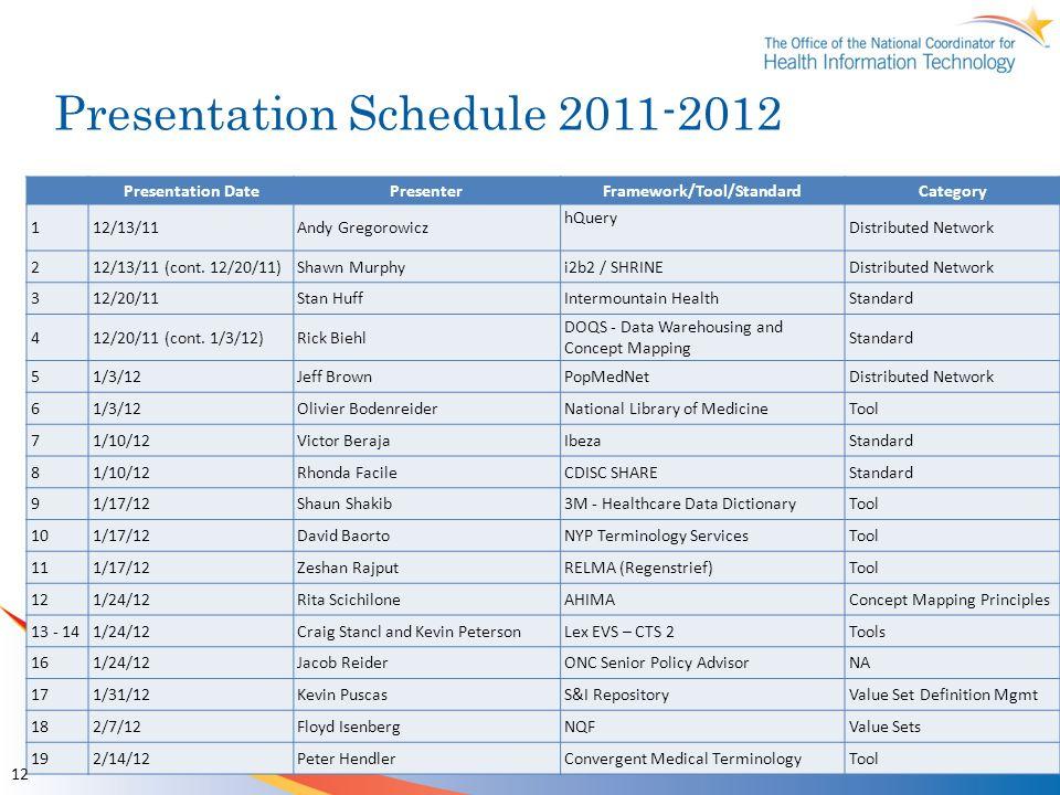 Presentation Schedule 2011-2012 Presentation DatePresenterFramework/Tool/StandardCategory 112/13/11Andy Gregorowicz hQuery Distributed Network 212/13/