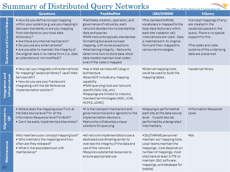 Summary of Distributed Query Networks QuestionsPopMedNeti2B2/SHRINEhQuery Overview and Current Status How do you define concept mapping within your sy