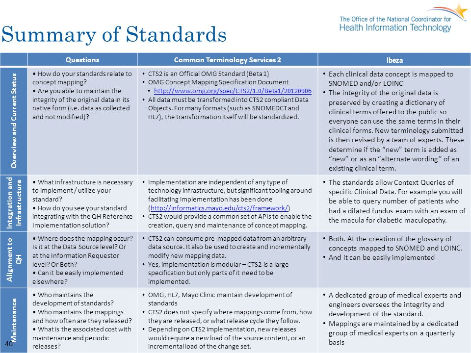 Summary of Standards QuestionsCommon Terminology Services 2 Ibeza Overview and Current Status How do your standards relate to concept mapping? Are you