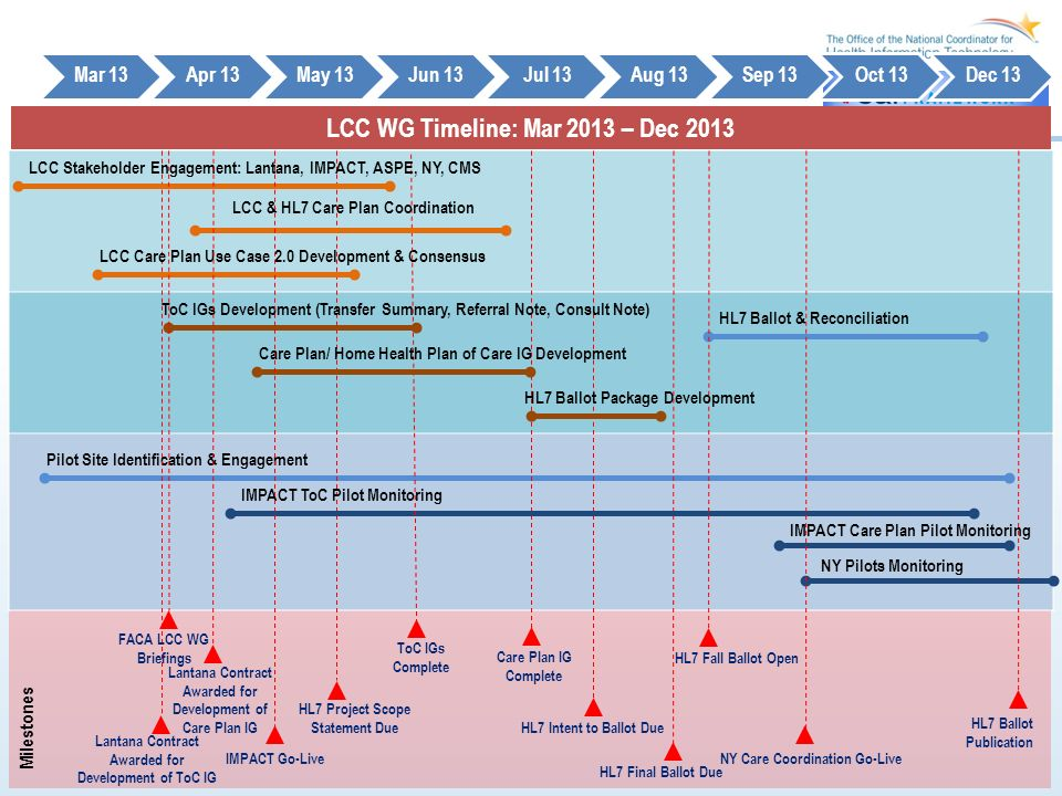 LCC WG Timeline: Mar 2013 – Dec 2013 Mar 13Apr 13May 13Jun 13Jul 13Aug 13Sep 13Oct 13Dec 13 Milestones Pilot Site Identification & Engagement Care Plan IG Complete Lantana Contract Awarded for Development of ToC IG HL7 Project Scope Statement Due HL7 Intent to Ballot Due HL7 Fall Ballot Open NY Pilots Monitoring LCC Care Plan Use Case 2.0 Development & Consensus IMPACT ToC Pilot Monitoring IMPACT Care Plan Pilot Monitoring HL7 Ballot Publication ToC IGs Development (Transfer Summary, Referral Note, Consult Note) ToC IGs Complete HL7 Final Ballot Due LCC Stakeholder Engagement: Lantana, IMPACT, ASPE, NY, CMS Care Plan/ Home Health Plan of Care IG Development HL7 Ballot Package Development HL7 Ballot & Reconciliation FACA LCC WG Briefings LCC & HL7 Care Plan Coordination IMPACT Go-LiveNY Care Coordination Go-Live Lantana Contract Awarded for Development of Care Plan IG