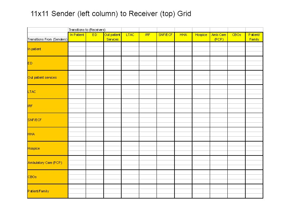11x11 Sender (left column) to Receiver (top) Grid