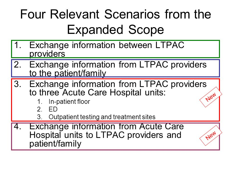 Four Relevant Scenarios from the Expanded Scope 1.Exchange information between LTPAC providers 2.Exchange information from LTPAC providers to the patient/family 3.Exchange information from LTPAC providers to three Acute Care Hospital units: 1.In-patient floor 2.ED 3.Outpatient testing and treatment sites 4.Exchange information from Acute Care Hospital units to LTPAC providers and patient/family New