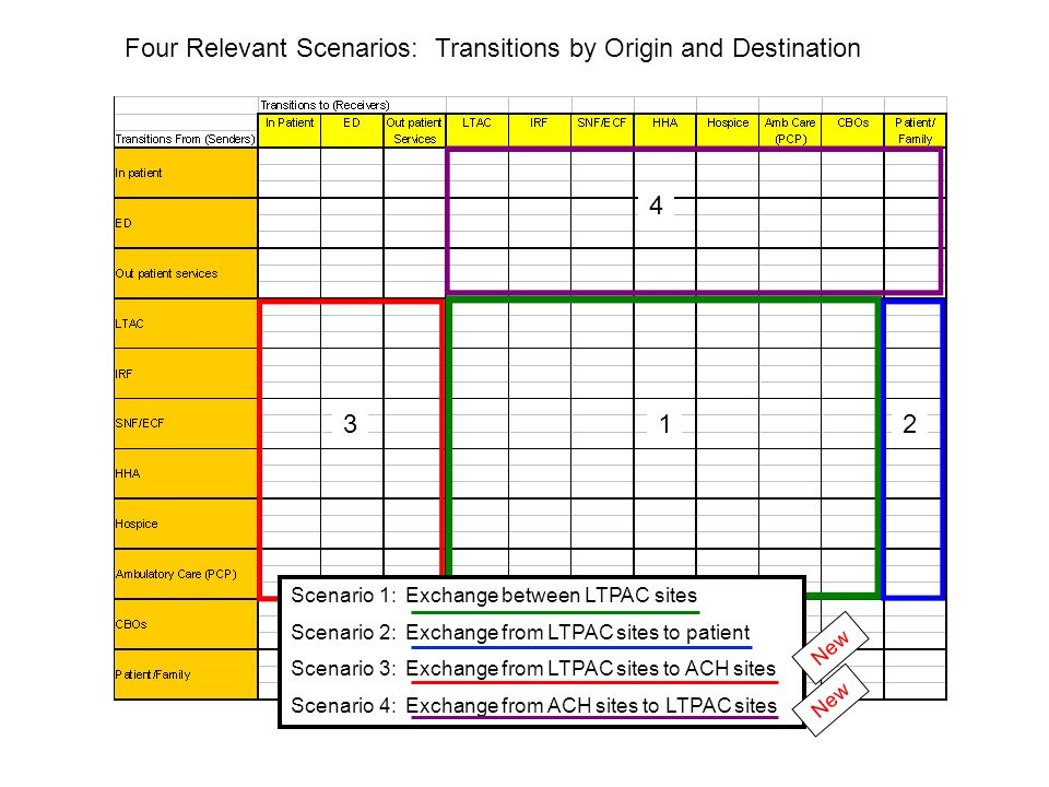 123 4 Four Relevant Scenarios: Transitions by Origin and Destination Scenario 1: Exchange between LTPAC sites Scenario 2: Exchange from LTPAC sites to patient Scenario 3: Exchange from LTPAC sites to ACH sites Scenario 4: Exchange from ACH sites to LTPAC sites New