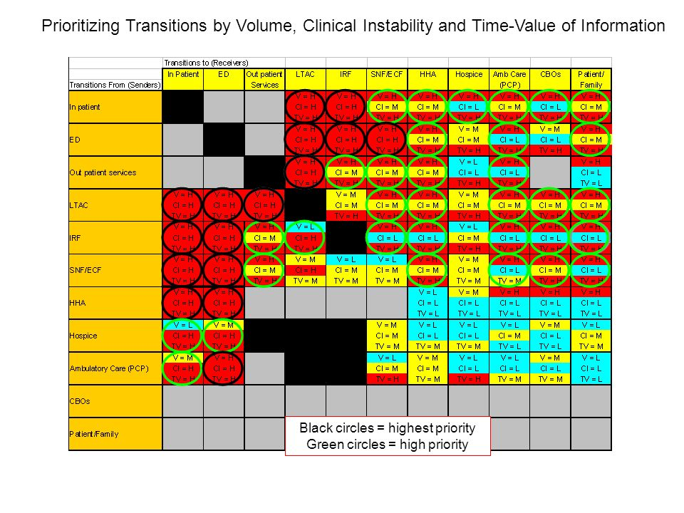 Prioritizing Transitions by Volume, Clinical Instability and Time-Value of Information Black circles = highest priority Green circles = high priority