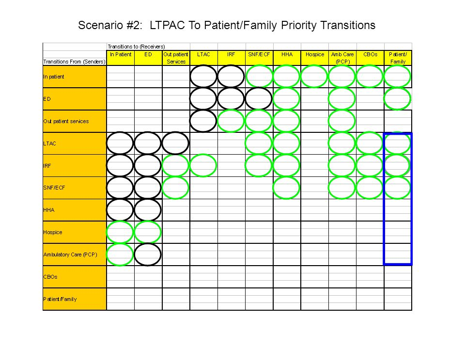 Scenario #2: LTPAC To Patient/Family Priority Transitions