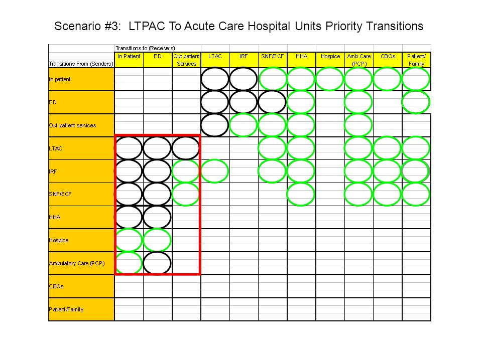 Scenario #3: LTPAC To Acute Care Hospital Units Priority Transitions