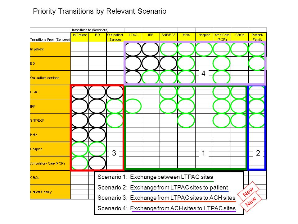Priority Transitions by Relevant Scenario Scenario 1: Exchange between LTPAC sites Scenario 2: Exchange from LTPAC sites to patient Scenario 3: Exchange from LTPAC sites to ACH sites Scenario 4: Exchange from ACH sites to LTPAC sites New 123 4