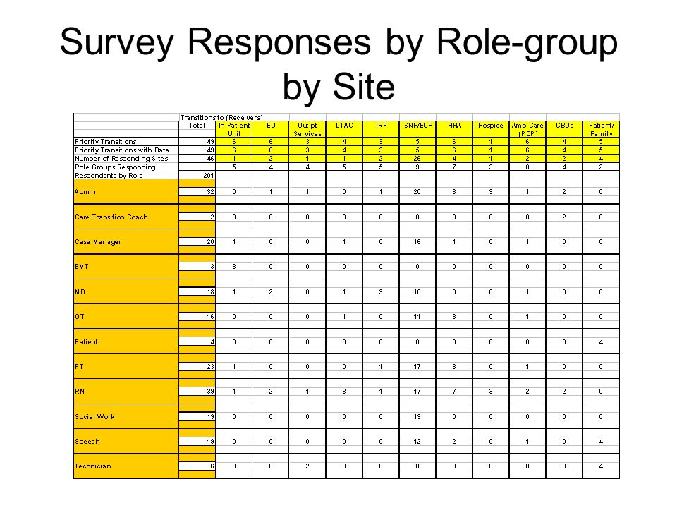 Survey Responses by Role-group by Site