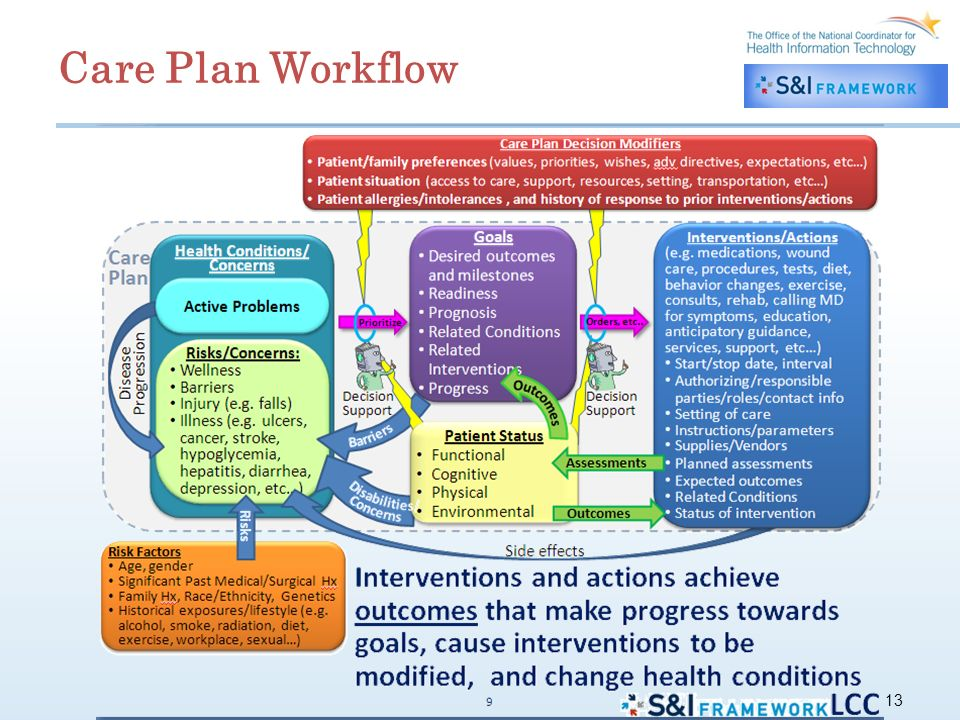 13 Care Plan Workflow