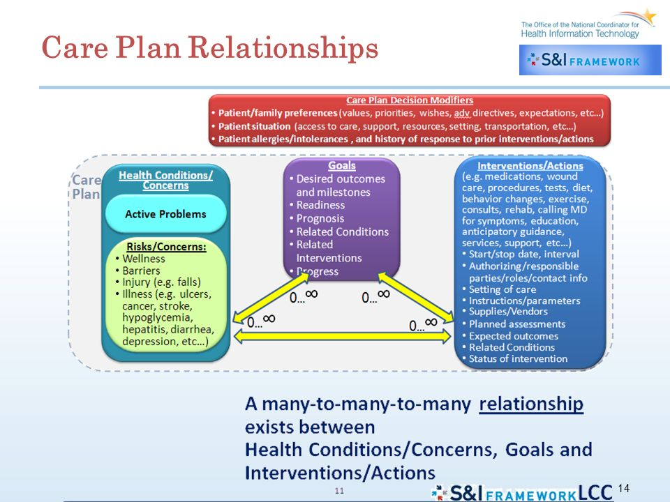 14 Care Plan Relationships