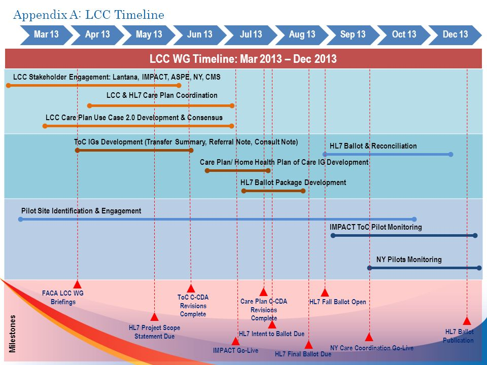 LCC WG Timeline: Mar 2013 – Dec 2013 Mar 13Apr 13May 13Jun 13Jul 13Aug 13Sep 13Oct 13Dec 13 Milestones Pilot Site Identification & Engagement Care Plan C-CDA Revisions Complete HL7 Project Scope Statement Due HL7 Intent to Ballot Due HL7 Fall Ballot Open NY Pilots Monitoring LCC Care Plan Use Case 2.0 Development & Consensus IMPACT ToC Pilot Monitoring HL7 Ballot Publication ToC IGs Development (Transfer Summary, Referral Note, Consult Note) ToC C-CDA Revisions Complete HL7 Final Ballot Due LCC Stakeholder Engagement: Lantana, IMPACT, ASPE, NY, CMS Care Plan/ Home Health Plan of Care IG Development HL7 Ballot Package Development HL7 Ballot & Reconciliation FACA LCC WG Briefings LCC & HL7 Care Plan Coordination IMPACT Go-Live NY Care Coordination Go-Live Appendix A: LCC Timeline
