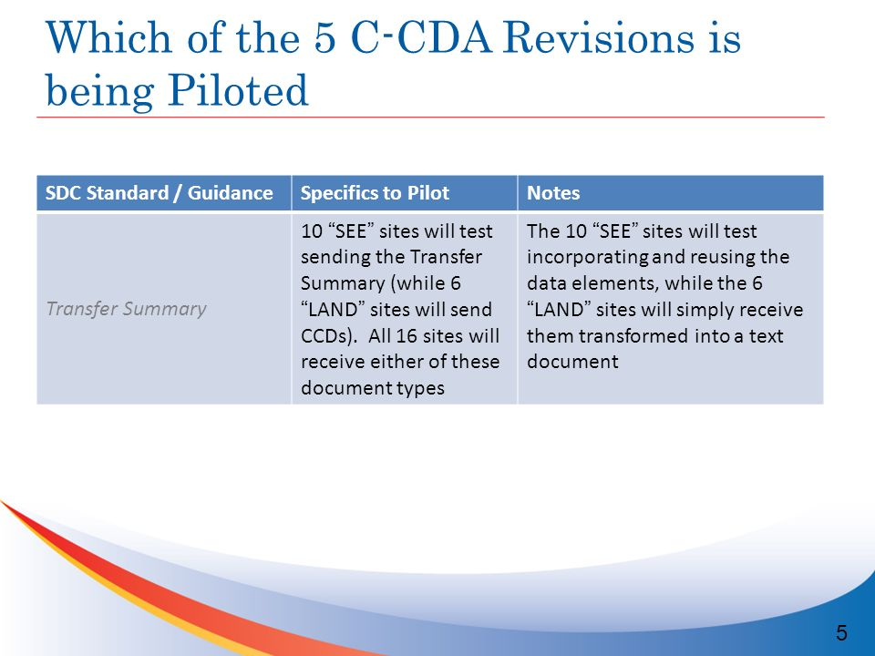 Which of the 5 C-CDA Revisions is being Piloted 5 SDC Standard / GuidanceSpecifics to PilotNotes Transfer Summary 10 SEE sites will test sending the Transfer Summary (while 6LAND sites will send CCDs).