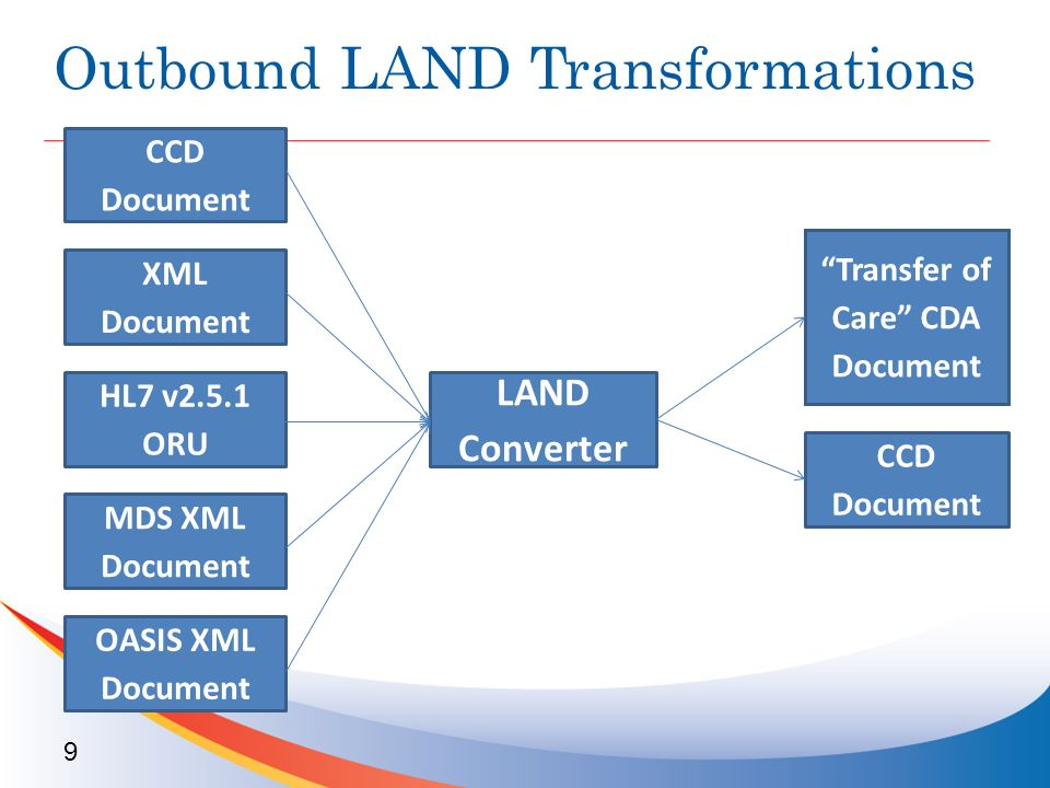 Outbound LAND Transformations 9 CCD Document XML Document LAND Converter Transfer of Care CDA Document HL7 v2.5.1 ORU MDS XML Document OASIS XML Document CCD Document