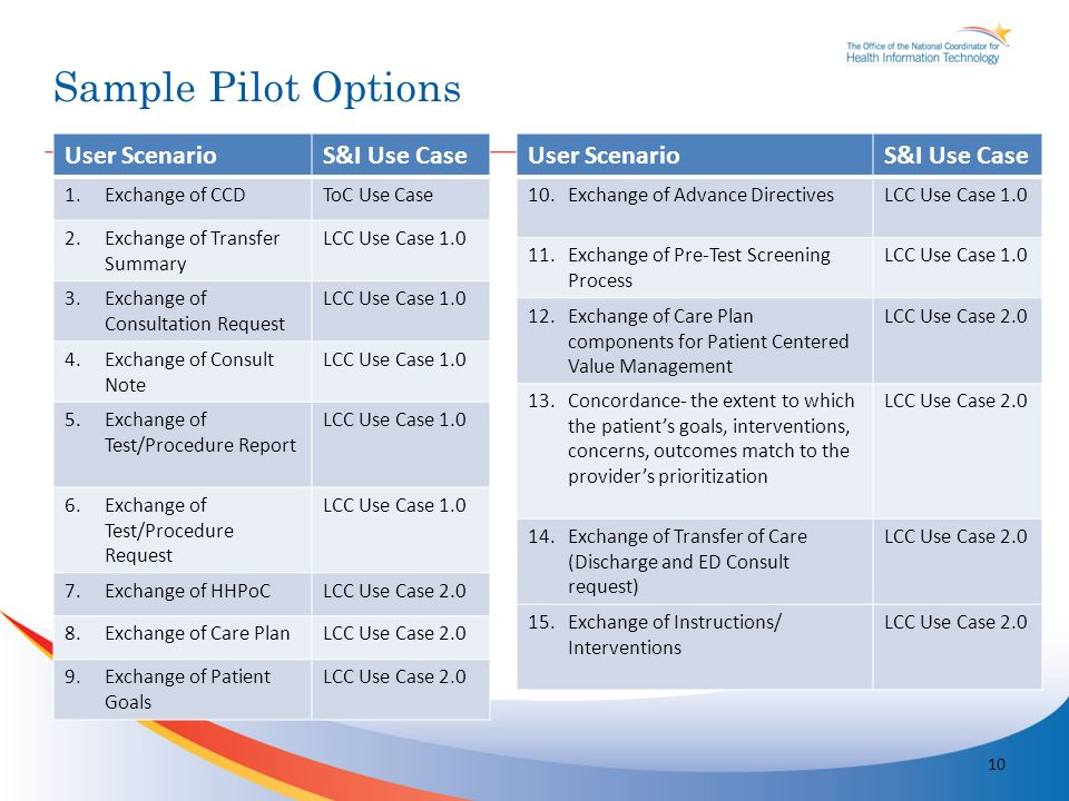 Sample Pilot Options 10 User ScenarioS&I Use Case 1.Exchange of CCDToC Use Case 2.Exchange of Transfer Summary LCC Use Case Exchange of Consultation Request LCC Use Case Exchange of Consult Note LCC Use Case Exchange of Test/Procedure Report LCC Use Case Exchange of Test/Procedure Request LCC Use Case Exchange of HHPoCLCC Use Case Exchange of Care PlanLCC Use Case Exchange of Patient Goals LCC Use Case 2.0 User ScenarioS&I Use Case 10.Exchange of Advance DirectivesLCC Use Case Exchange of Pre-Test Screening Process LCC Use Case Exchange of Care Plan components for Patient Centered Value Management LCC Use Case Concordance- the extent to which the patients goals, interventions, concerns, outcomes match to the providers prioritization LCC Use Case Exchange of Transfer of Care (Discharge and ED Consult request) LCC Use Case Exchange of Instructions/ Interventions LCC Use Case 2.0