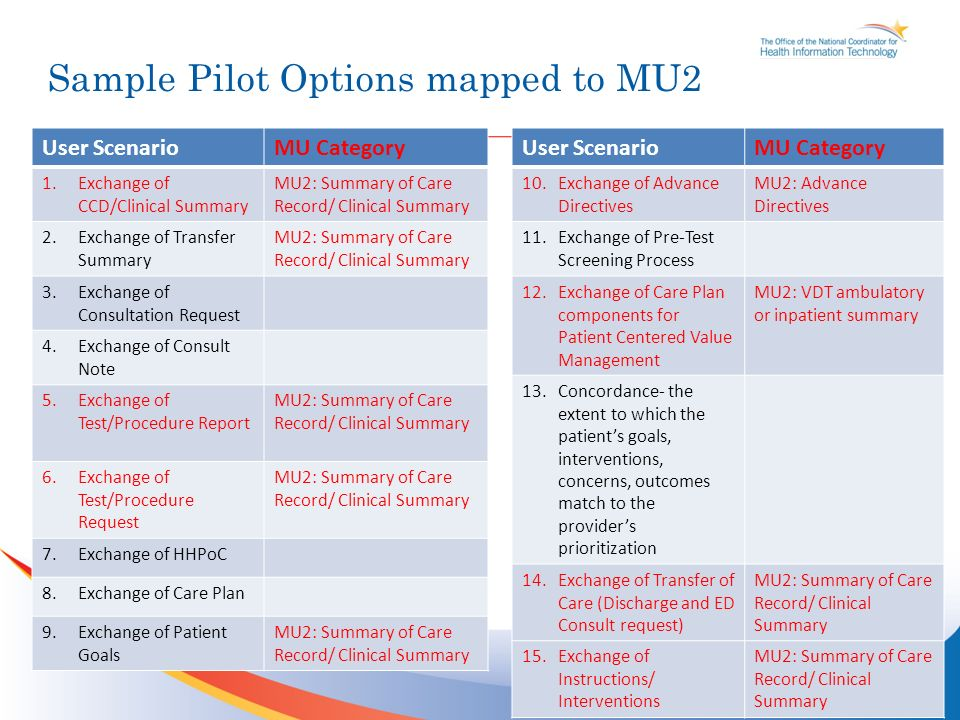 Sample Pilot Options mapped to MU2 11 User ScenarioMU Category 1.Exchange of CCD/Clinical Summary MU2: Summary of Care Record/ Clinical Summary 2.Exchange of Transfer Summary MU2: Summary of Care Record/ Clinical Summary 3.Exchange of Consultation Request 4.Exchange of Consult Note 5.Exchange of Test/Procedure Report MU2: Summary of Care Record/ Clinical Summary 6.Exchange of Test/Procedure Request MU2: Summary of Care Record/ Clinical Summary 7.Exchange of HHPoC 8.Exchange of Care Plan 9.Exchange of Patient Goals MU2: Summary of Care Record/ Clinical Summary User ScenarioMU Category 10.Exchange of Advance Directives MU2: Advance Directives 11.Exchange of Pre-Test Screening Process 12.Exchange of Care Plan components for Patient Centered Value Management MU2: VDT ambulatory or inpatient summary 13.Concordance- the extent to which the patients goals, interventions, concerns, outcomes match to the providers prioritization 14.Exchange of Transfer of Care (Discharge and ED Consult request) MU2: Summary of Care Record/ Clinical Summary 15.Exchange of Instructions/ Interventions MU2: Summary of Care Record/ Clinical Summary