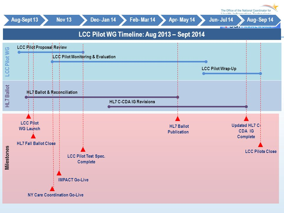 LCC Pilot WG Timeline: Aug 2013 – Sept 2014 Aug-Sept 13Nov 13Dec- Jan 14Feb- Mar 14Apr- May 14Jun- Jul 14Aug- Sep 14 Milestones Updated HL7 C- CDA IG Complete HL7 Fall Ballot Close LCC Pilot Monitoring & Evaluation LCC Pilot Proposal Review HL7 Ballot Publication LCC Pilots Close HL7 Ballot & Reconciliation LCC Pilot WG Launch IMPACT Go-Live NY Care Coordination Go-Live HL7 C-CDA IG Revisions LCC Pilot Wrap-Up LCC Pilot Test Spec.