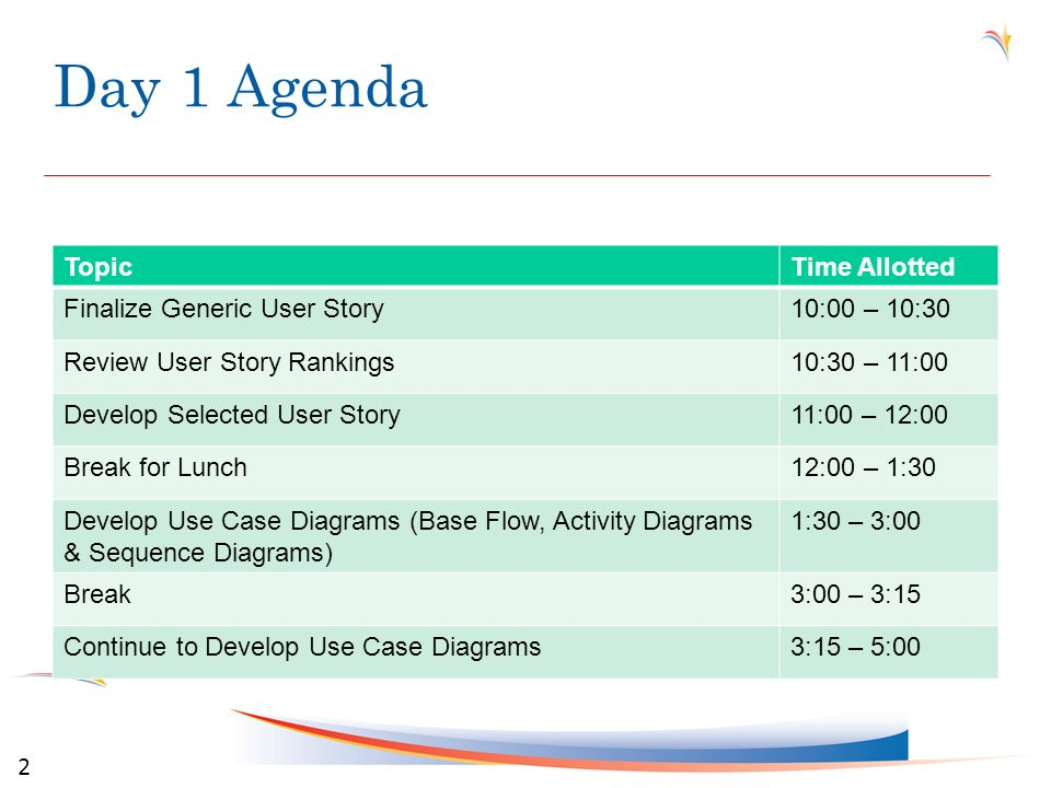 Day 1 Agenda 2 TopicTime Allotted Finalize Generic User Story10:00 – 10:30 Review User Story Rankings10:30 – 11:00 Develop Selected User Story11:00 –