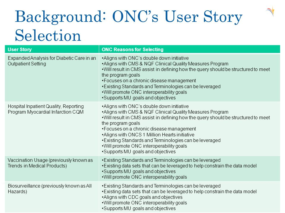 Background: ONCs User Story Selection 4 User StoryONC Reasons for Selecting Expanded Analysis for Diabetic Care in an Outpatient Setting Aligns with O