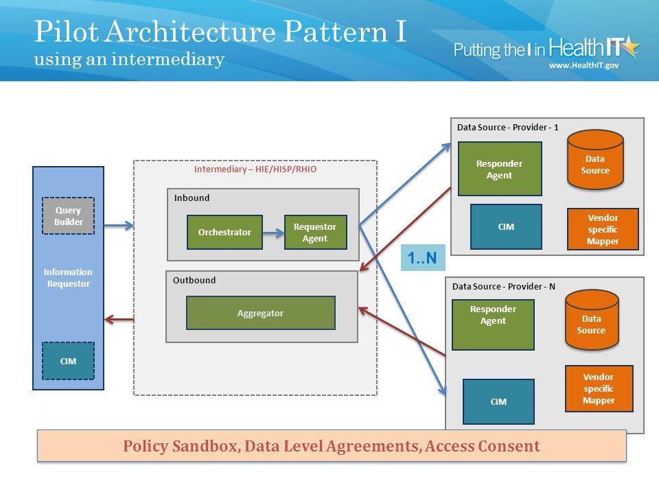 Conceptual Architecture (Technical WG)