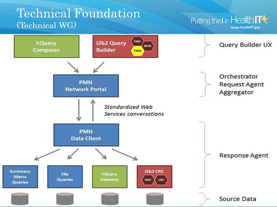 Query Lifecycle (Technical WG) 1.Requestor optionally uses a query builder user interface to create a query and submits it to their dedicated orchestrator.