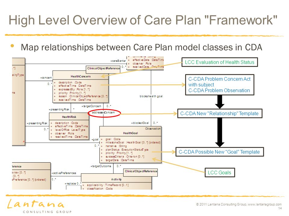© 2011 Lantana Consulting Group, www.lantanagroup.com 14 High Level Overview of Care Plan