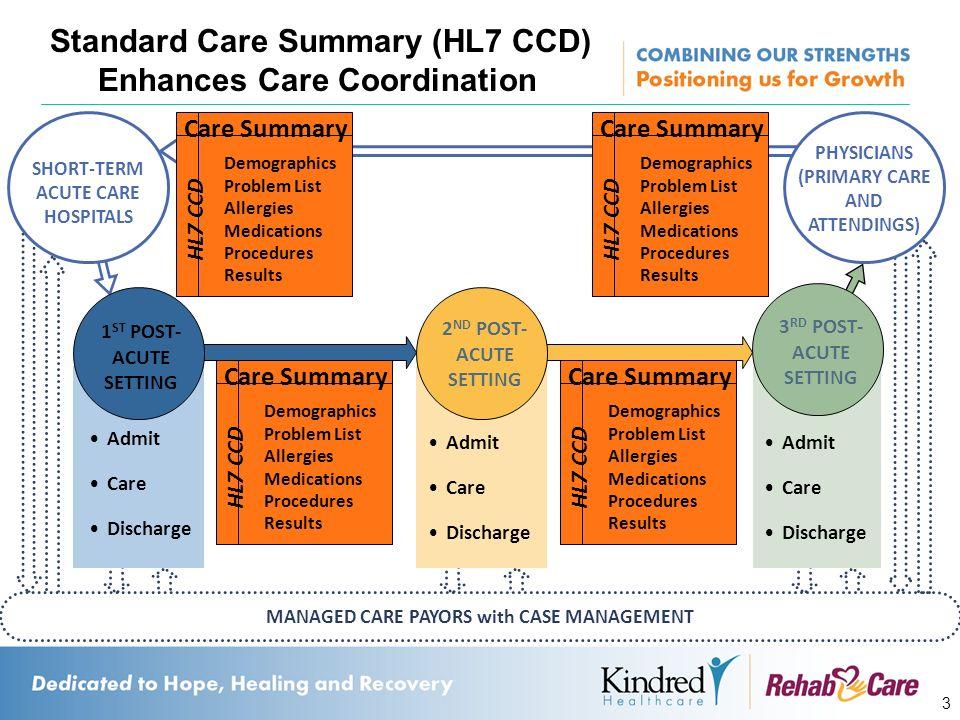 3 Standard Care Summary (HL7 CCD) Enhances Care Coordination 1 ST POST- ACUTE SETTING 2 ND POST- ACUTE SETTING 3 RD POST- ACUTE SETTING MANAGED CARE P