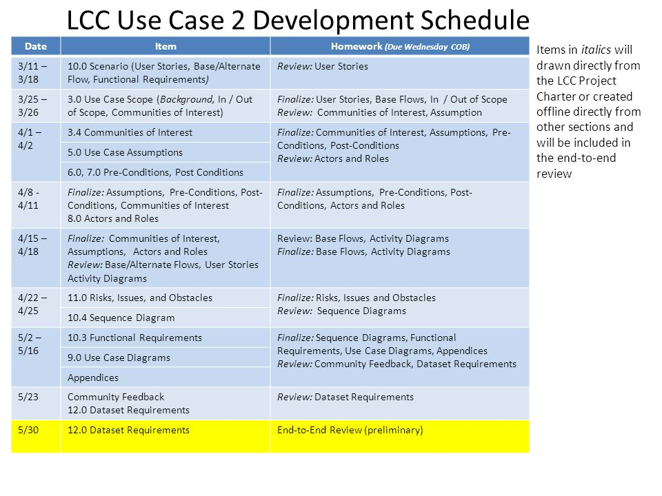 LCC Use Case 2 Development Schedule Items in italics will drawn directly from the LCC Project Charter or created offline directly from other sections
