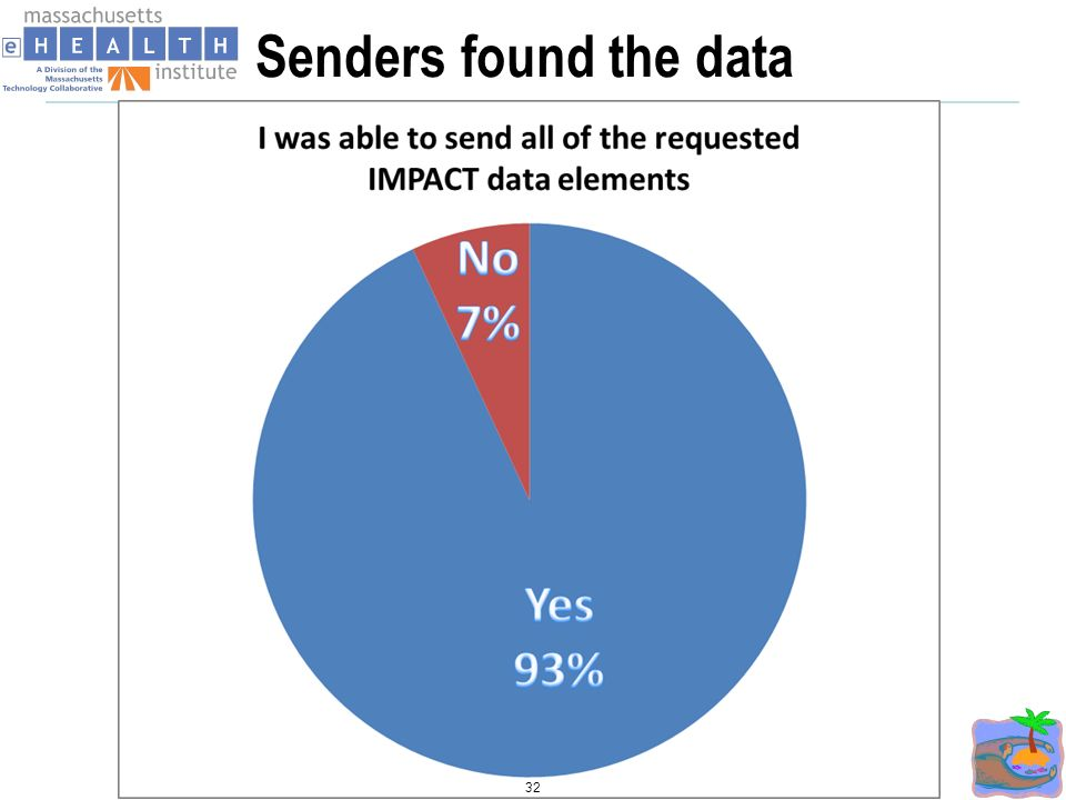 Senders found the data 32