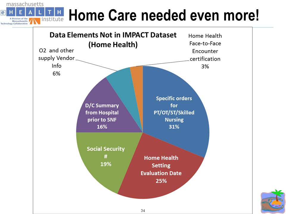 Home Care needed even more! 34