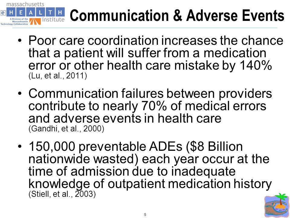 Communication & Adverse Events Poor care coordination increases the chance that a patient will suffer from a medication error or other health care mistake by 140% (Lu, et al., 2011) Communication failures between providers contribute to nearly 70% of medical errors and adverse events in health care (Gandhi, et al., 2000) 150,000 preventable ADEs ($8 Billion nationwide wasted) each year occur at the time of admission due to inadequate knowledge of outpatient medication history (Stiell, et al., 2003) 5