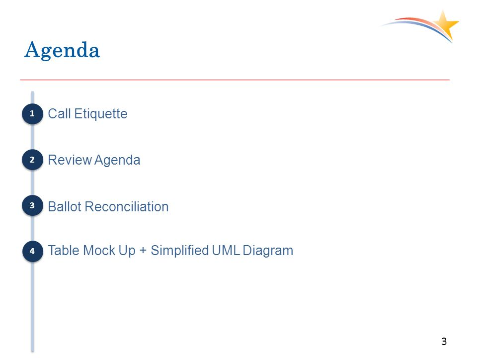 Agenda Call Etiquette Review Agenda Ballot Reconciliation Table Mock Up + Simplified UML Diagram 3 1 1 2 2 3 3 4 4