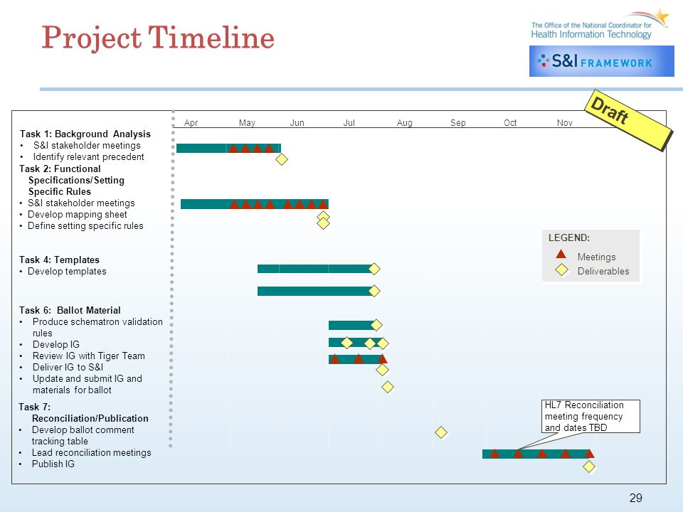29 Project Timeline Apr Task 1: Background Analysis S&I stakeholder meetings Identify relevant precedent Task 2: Functional Specifications/Setting Specific Rules S&I stakeholder meetings Develop mapping sheet Define setting specific rules MayJunJulAugOctNovDecSep Task 4: Templates Develop templates Meetings Deliverables LEGEND: Task 6: Ballot Material Produce schematron validation rules Develop IG Review IG with Tiger Team Deliver IG to S&I Update and submit IG and materials for ballot Task 7: Reconciliation/Publication Develop ballot comment tracking table Lead reconciliation meetings Publish IG HL7 Reconciliation meeting frequency and dates TBD Draft