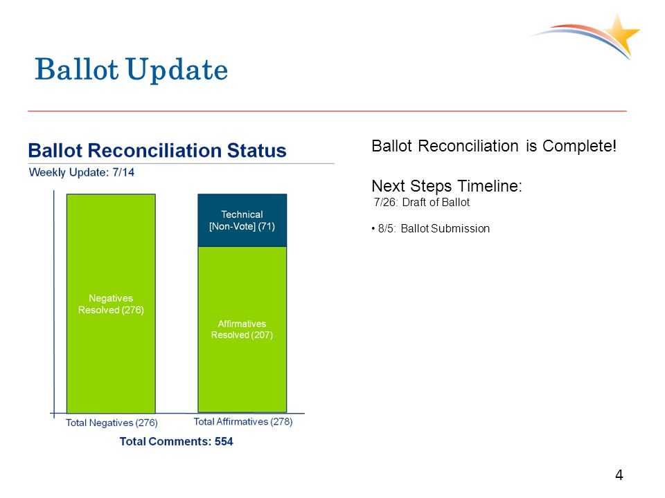 Ballot Update 4 Ballot Reconciliation is Complete! Next Steps Timeline: 7/26: Draft of Ballot 8/5: Ballot Submission