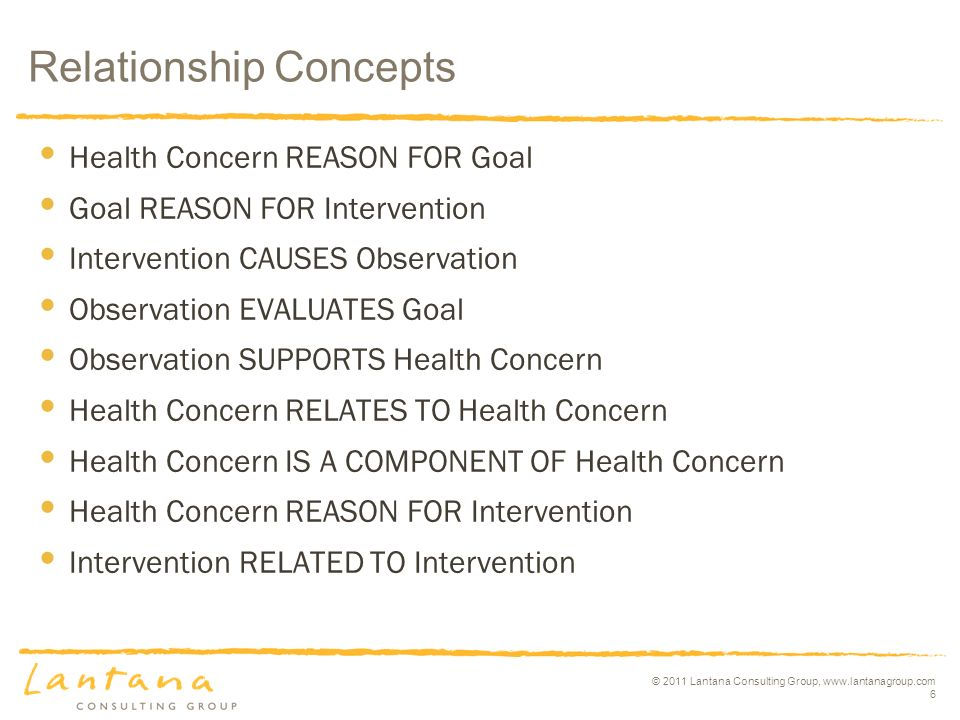 © 2011 Lantana Consulting Group, www.lantanagroup.com 6 Health Concern REASON FOR Goal Goal REASON FOR Intervention Intervention CAUSES Observation Observation EVALUATES Goal Observation SUPPORTS Health Concern Health Concern RELATES TO Health Concern Health Concern IS A COMPONENT OF Health Concern Health Concern REASON FOR Intervention Intervention RELATED TO Intervention Relationship Concepts