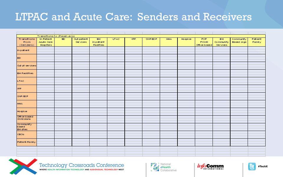 Organizational Structure Organizational Structure Longitudinal Coordination of Care Workgroup (LCC WG)