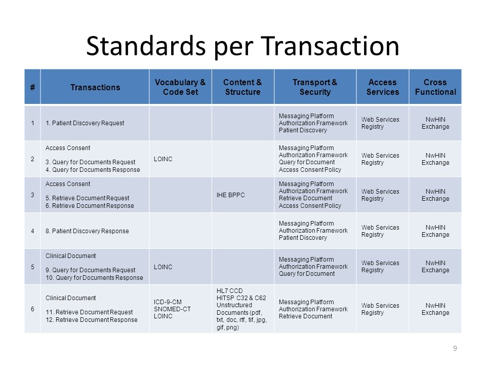 Standards per Transaction #Transactions Vocabulary & Code Set Content & Structure Transport & Security Access Services Cross Functional 11.